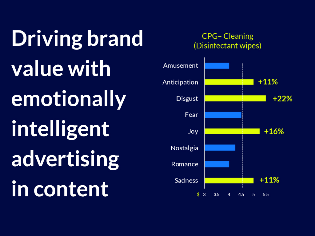 Mirriad AI integrates brands in content that evokes particular emotional responses to drive higher relevance and brand value
